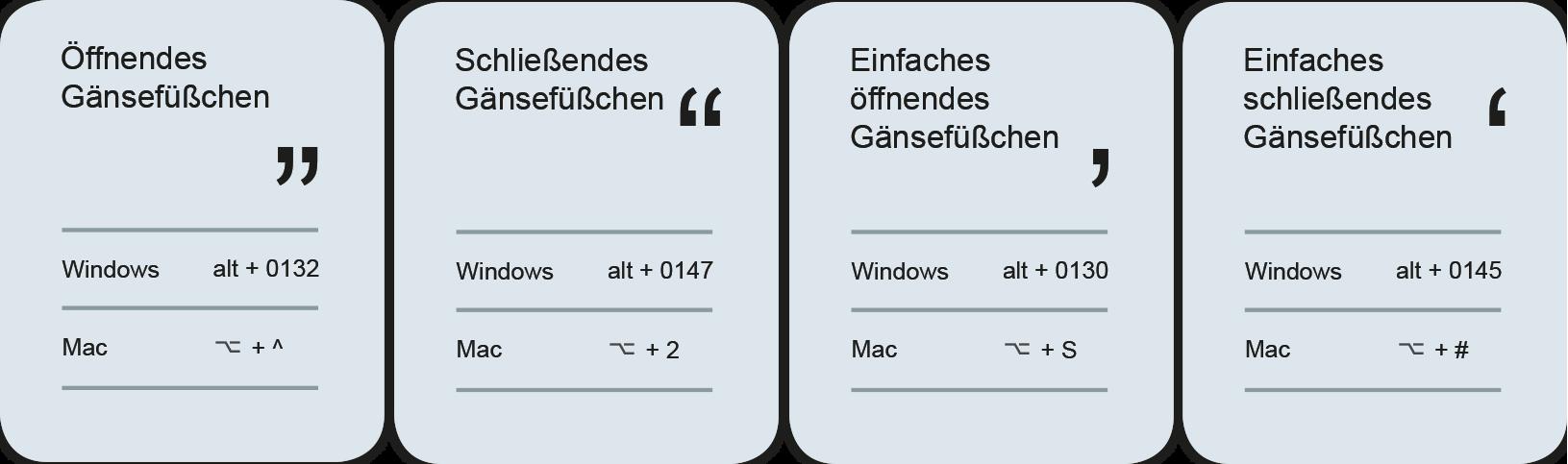 Die Anführungszeichen im Deutschen - Gänsefüßchen und Guillemets