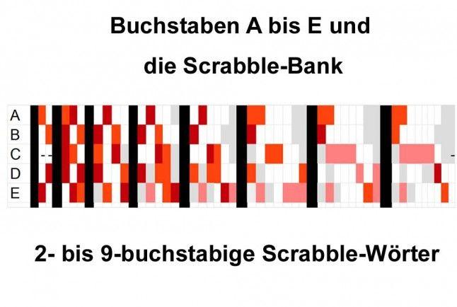 Wo solltest du einen Buchstaben auf dem Scrabble-Bu00e4nkchen ablegen?